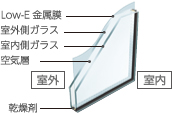 LOWEガラス