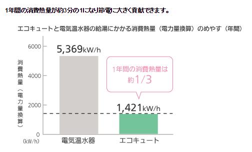 01電気温水器から買い替え 特長 エコキュート 給湯・暖房 Panasonic