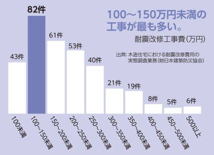 100〜150万円未満の工事が最も多い。