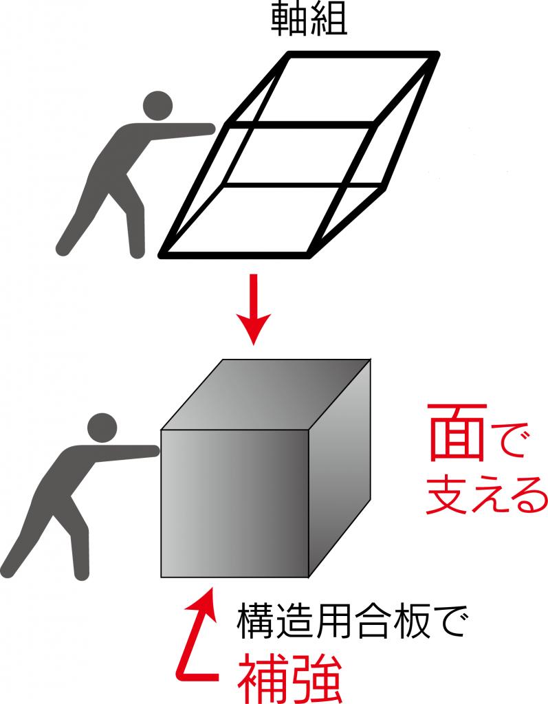 耐震補強工事&外壁・水回りリフォーム:富山県木造住宅耐震改修支援事業による補助金を活用しました。