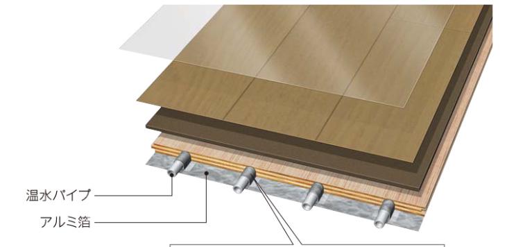 温水式床暖房リフォームの各メーカー商品の特徴・種類と選び方