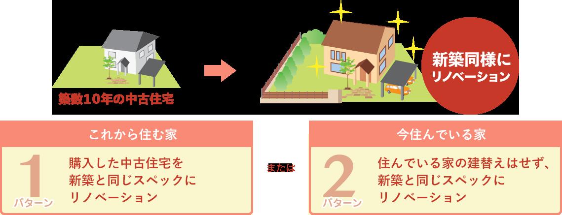これから住む家:購入した中古住宅を新築と同じスペックにリノベーション/今住んでいる家:住んでいる家の建替えはせず、新築と同じスペックにリノベーション